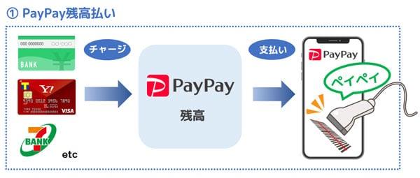 使い方 paypay な お 得