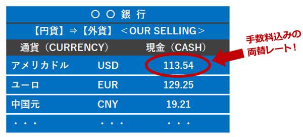 銀行の本日の両替レート