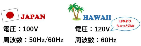 ハワイのプラグ・コンセントの形状と電圧 | 変圧器は必要 ...