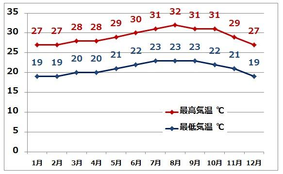 ハワイの平均気温・年間気温