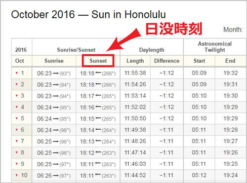 ハワイの日没時刻