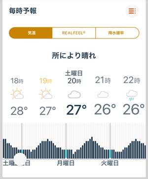 ホノルルの天気予報