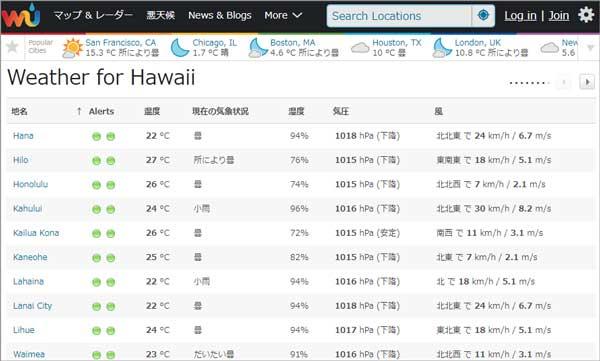ハワイの天気予報