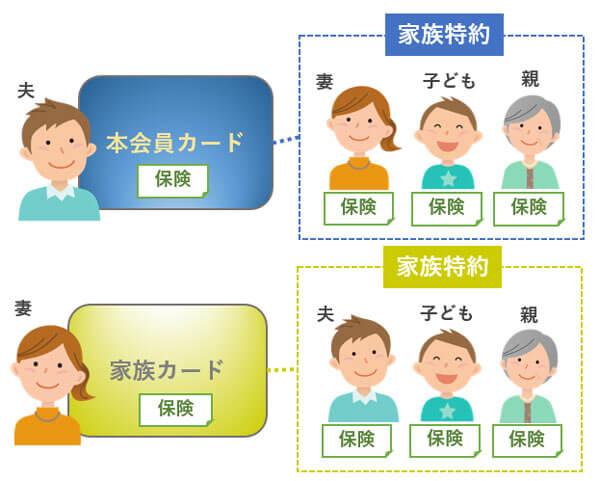 家族特約(家族カード)
