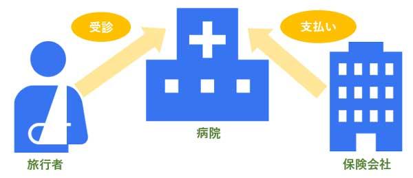 キャッシュレス診療イメージ