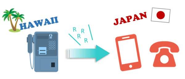ハワイの公衆電話から日本へかける