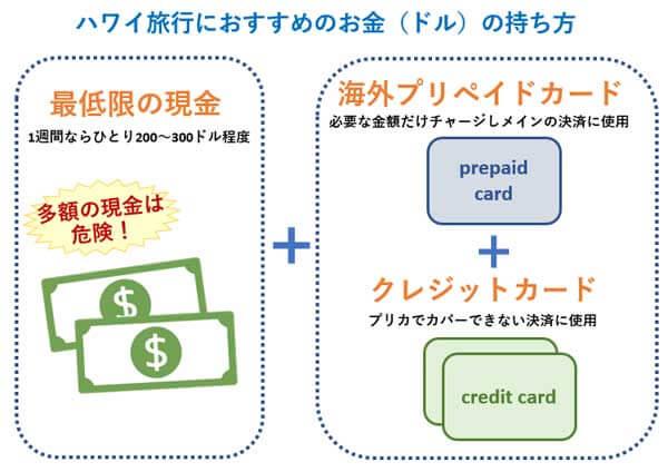ハワイ旅行におすすめのお金(ドル)の持ち方