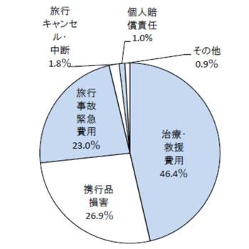 補償項目別 事故発生割合(全体:保険金支払件数ベース)