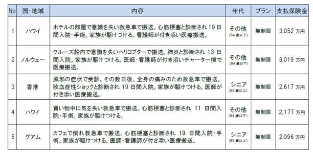 高額医療費用事故 TOP5(治療・救援費用保険金支払)