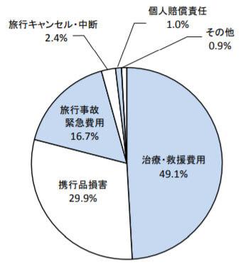 補償項目別事故発生件数