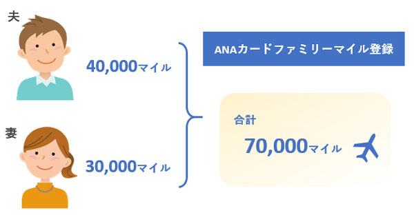 ANAカードファミリーマイル