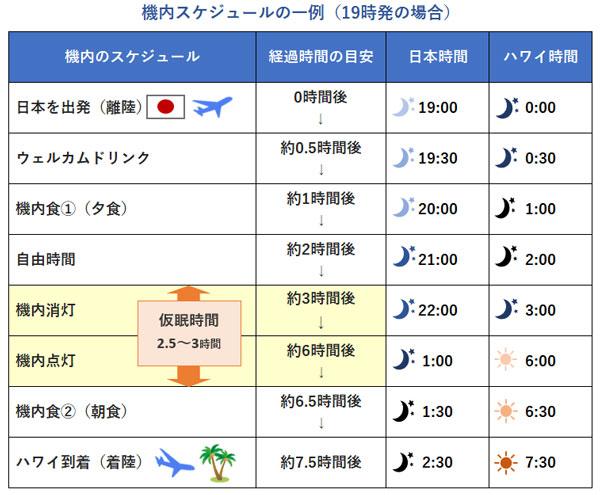 日本ハワイ便機内スケジュール