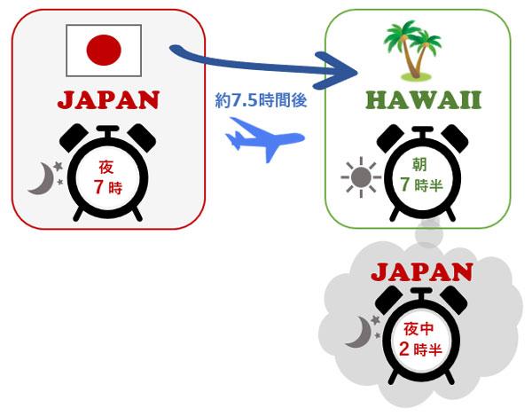 日本とハワイの時差