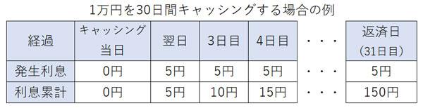 1万円キャッシングの例