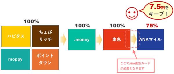 TOKYUルートのポイント交換率