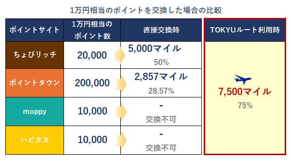 1万円相当のポイントを交換した場合の比較